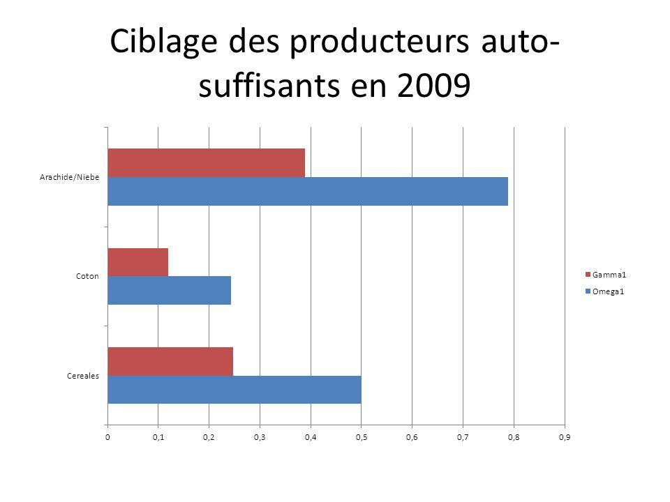 Ciblage des producteurs auto- suffisants en 2009