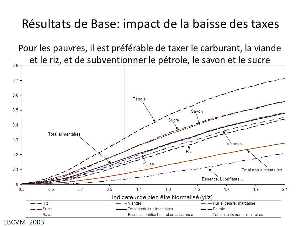Résultats de Base: impact de la baisse des taxes Pour les pauvres, il est préférable de taxer le carburant, la viande et le riz, et de subventionner le pétrole, le savon et le sucre EBCVM 2003