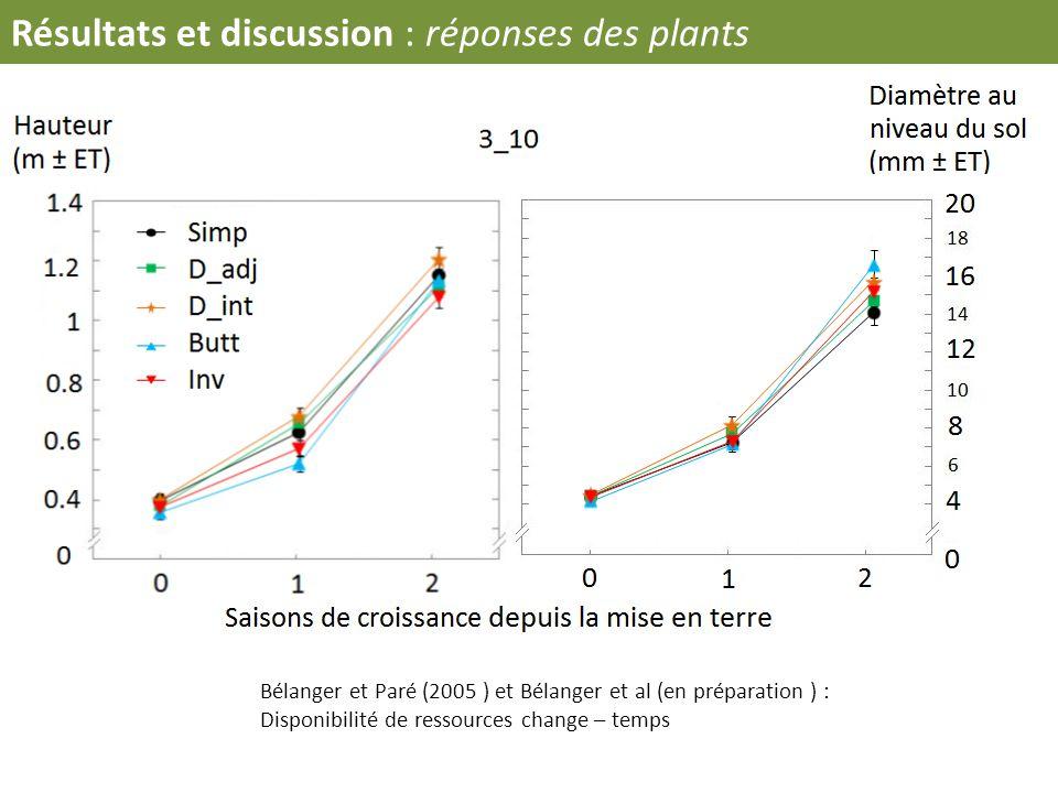 Bélanger et Paré (2005 ) et Bélanger et al (en préparation ) : Disponibilité de ressources change – temps