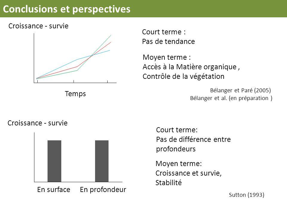 Temps Croissance - survie Court terme : Pas de tendance Conclusions et perspectives Moyen terme : Accès à la Matière organique, Contrôle de la végétat