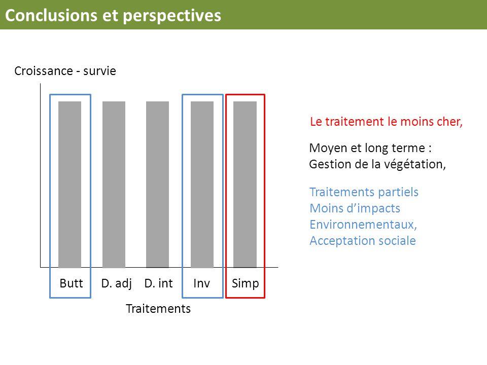 Conclusions et perspectives Traitements Croissance - survie SimpD. adjD. intInvButt Le traitement le moins cher, Moyen et long terme : Gestion de la v
