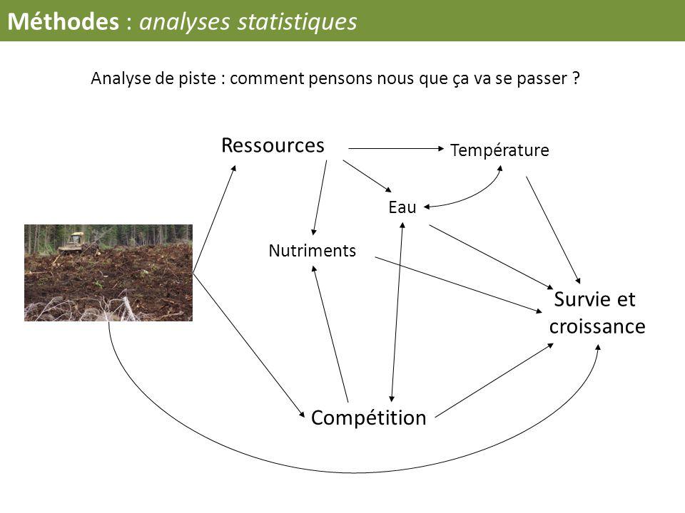 Analyse de piste : comment pensons nous que ça va se passer ? Ressources Compétition Survie et croissance Température Eau Nutriments Méthodes : analys