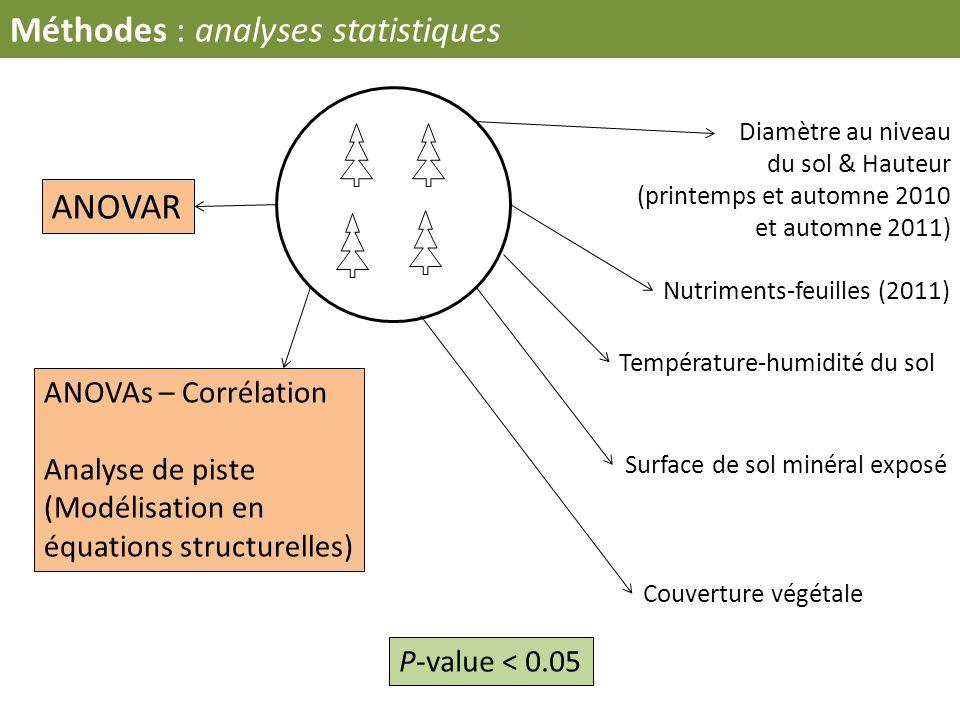 Diamètre au niveau du sol & Hauteur (printemps et automne 2010 et automne 2011) Nutriments-feuilles (2011) Surface de sol minéral exposé Couverture vé