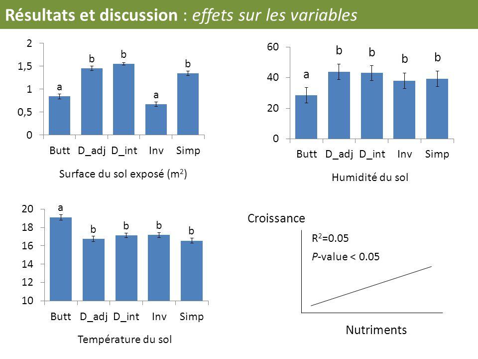 Résultats et discussion : effets sur les variables Humidité du sol Surface du sol exposé (m 2 ) Température du sol Croissance Nutriments P-value < 0.0