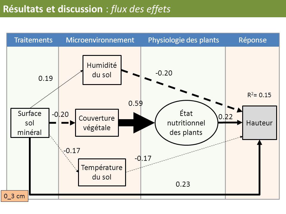 Résultats et discussion : flux des effets Hauteur Humidité du sol Couverture végétale Température du sol Surface sol minéral -0.17 -0.20 0.19 0.59 -0.