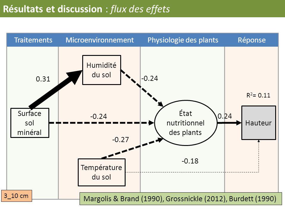 Résultats et discussion : flux des effets TraitementsMicroenvironnementPhysiologie des plantsRéponse Hauteur Humidité du sol Température du sol Surfac