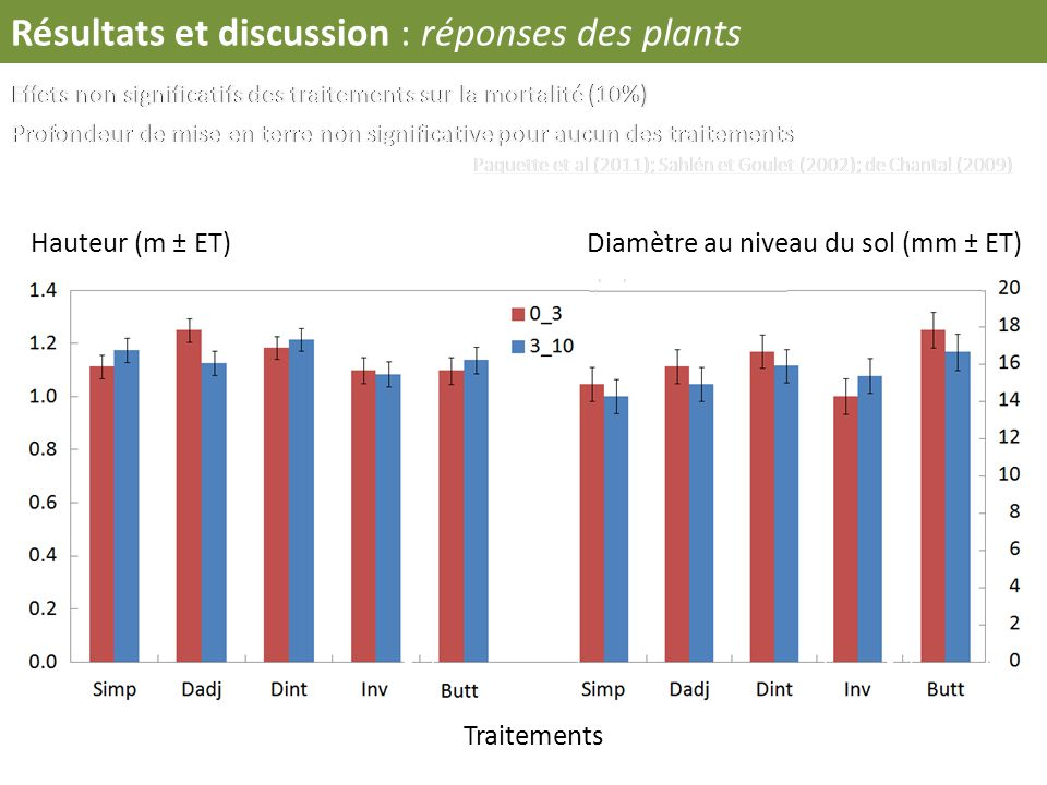 Résultats et discussion : réponses des plants Hauteur (m ± ET)Diamètre au niveau du sol (mm ± ET) Traitements Effets non significatifs des traitements