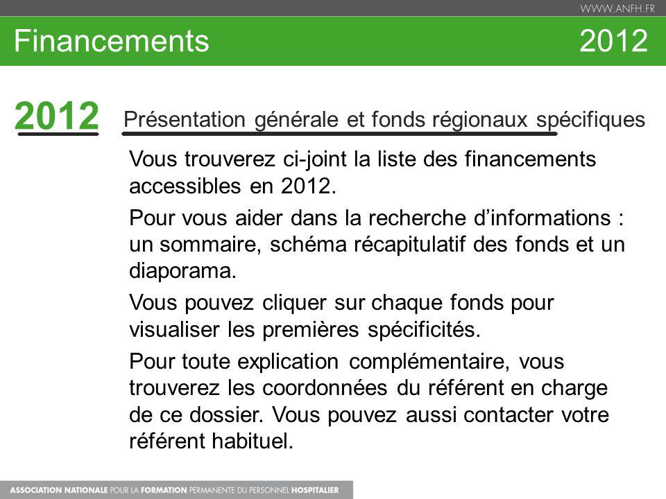 Fonds Cotisation 2,1% 2012 2,1% Apprentissage ContexteDispositif national expérimental PrésentationPour les contrats d'apprentissage Spécificités Le dossier doit être cofinancé par le conseil régional (aide à l'employeur ou à l'apprenti) Financement de la pédagogie dans la limite de 5000€ /an pour chaque contrat d'apprentissage A partir de 2013, ce dispositif n'existera plus Date de recensement En avril : recensement des demandes (dont besoins pour la rentrée de septembre) Pour + de renseignements : Amélie Pinçon 02.99.35.28.67.