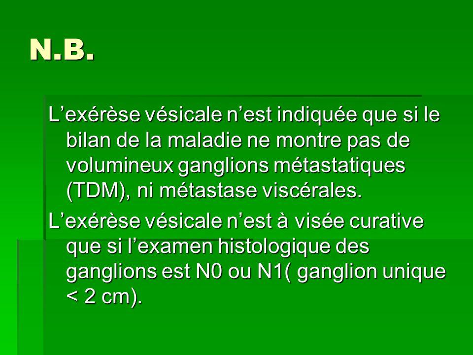 N.B. L'exérèse vésicale n'est indiquée que si le bilan de la maladie ne montre pas de volumineux ganglions métastatiques (TDM), ni métastase viscérale
