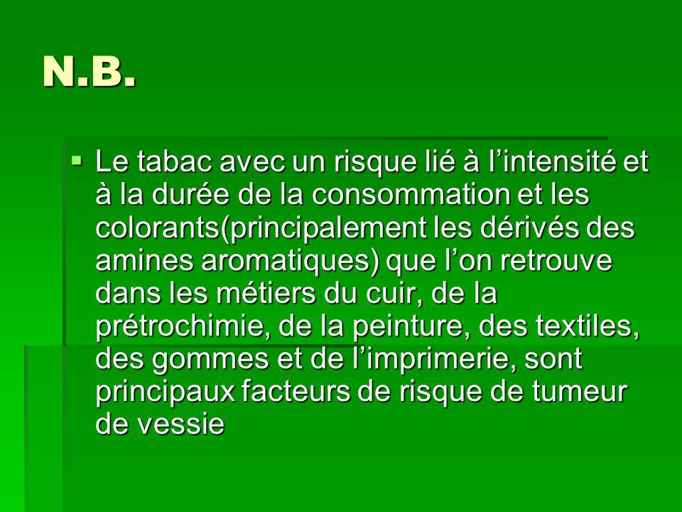 N.B.  Le tabac avec un risque lié à l'intensité et à la durée de la consommation et les colorants(principalement les dérivés des amines aromatiques)