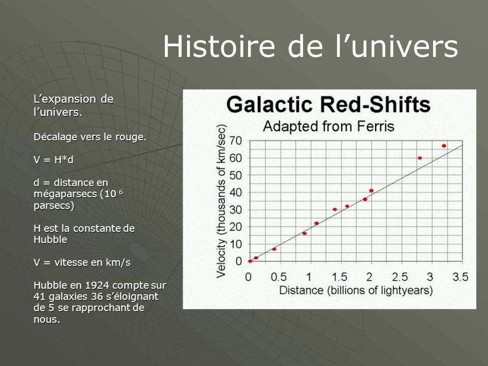 Histoire de l'univers L'expansion de l'univers.Décalage vers le rouge.