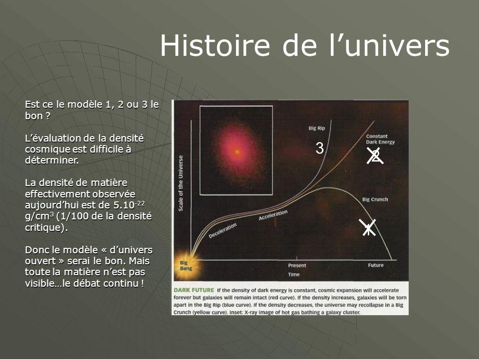 Histoire de l'univers Est ce le modèle 1, 2 ou 3 le bon ? L'évaluation de la densité cosmique est difficile à déterminer. La densité de matière effect