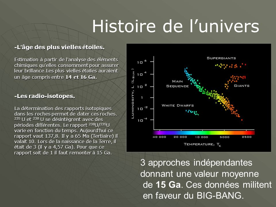 Histoire de l'univers -L ' âge des plus vielles é toiles.