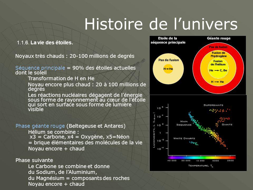 Histoire de l'univers Noyaux très chauds : 20-100 millions de degrés Séquence principale = 90% des étoiles actuelles dont le soleil Transformation de H en He Noyau encore plus chaud : 20 à 100 millions de degrés Les réactions nucléaires dégagent de l'énergie sous forme de rayonnement au cœur de l'étoile qui sort en surface sous forme de lumière visible Phase géante rouge (Beltegeuse et Antares) Hélium se combine : x3 = Carbone, x4 = Oxygène, x5=Néon = brique élémentaires des molécules de la vie Noyau encore + chaud Phase suivante Le Carbone se combine et donne du Sodium, de l'Aluminium, du Magnésium = composants des roches Noyau encore + chaud 1.1.6.