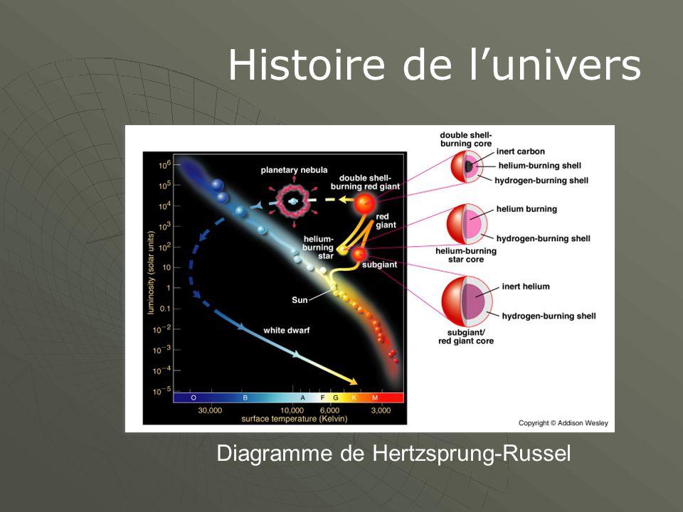 Histoire de l'univers 1.1.7.Le fond cosmique de rayonnement radio.