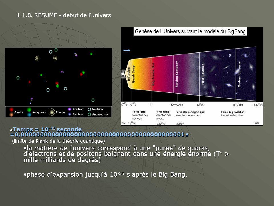 Temps = 1µs =0,0000000001 s : mise en action de la Force Forte la force nucléaire forte va devenir supérieure à l agitation des quarks et va les lier entre eux (grâce aux gluons!) trois par trois pour former les protons et neutrons Temps = +/- 1min : Mise en action de la Force Faible Température n est plus que de 3-10 milliards de degrés l énergie thermique devient inférieure à la force faible.