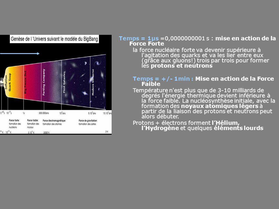 Temps = 1µs =0,0000000001 s : mise en action de la Force Forte la force nucléaire forte va devenir supérieure à l'agitation des quarks et va les lier
