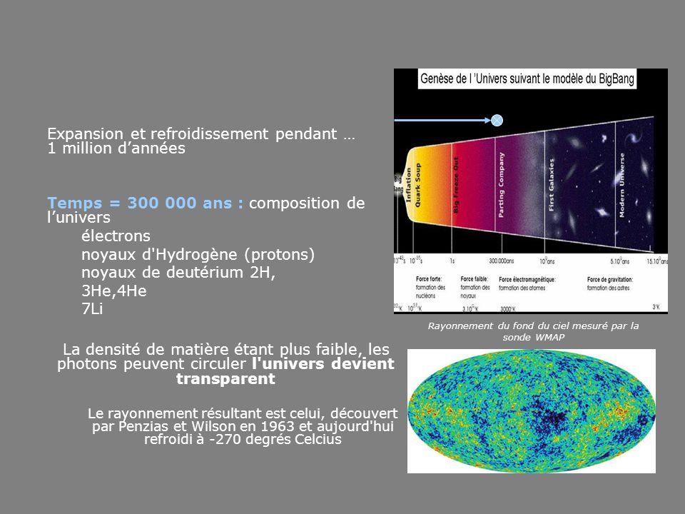 Expansion et refroidissement pendant … 1 million d'années Temps = 300 000 ans : composition de l'univers électrons noyaux d Hydrogène (protons) noyaux de deutérium 2H, 3He,4He 7Li La densité de matière étant plus faible, les photons peuvent circuler l univers devient transparent Le rayonnement résultant est celui, découvert par Penzias et Wilson en 1963 et aujourd hui refroidi à -270 degrés Celcius Rayonnement du fond du ciel mesuré par la sonde WMAP