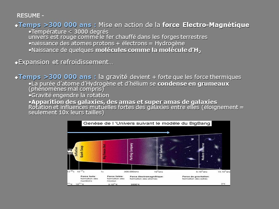 RESUME -  Temps >300 000 ans : Mise en action de la force Electro-Magnétique Température < 3000 degrés univers est rouge comme le fer chauffé dans le