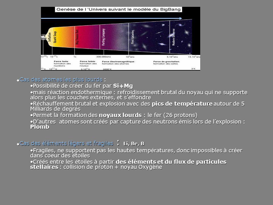Lambeaux d'étoiles = milieu en cours de refroidissement, enrichi par les éléments lourds éjectés par les étoiles Noyaux capturent des électrons et deviennent des atomes Les atomes se combinent en molécules : Eau Gaz carbonique Alcool éthylique Amoniaque, méthane Formation des grains de poussière : Atomes (Al, Mg, Si) s'organisent en réseaux cristallins = nuages interstellaires opaques Des glaces se déposent : eau, gaz carbonique = micro planètes