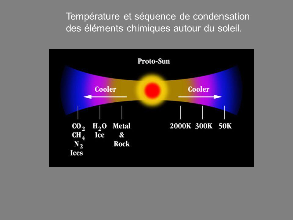 Température et séquence de condensation des éléments chimiques autour du soleil.