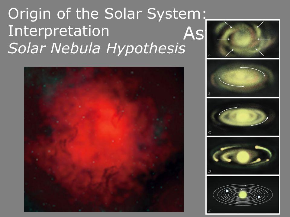 Origin of the Solar System: Interpretation Solar Nebula Hypothesis Asteroids