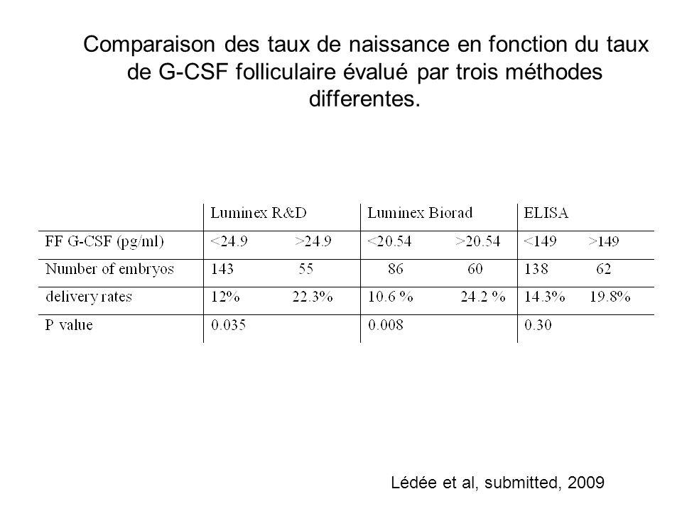 Comparaison des taux de naissance en fonction du taux de G-CSF folliculaire évalué par trois méthodes differentes. Lédée et al, submitted, 2009