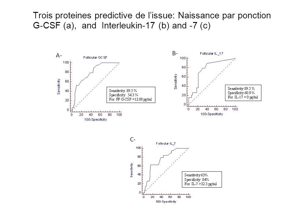 G-CSF AuROC: 0.78 IL-17 AuROC: 0.77 IL-7 AuROC: 0.75 Trois proteines predictive de l'issue: Naissance par ponction G-CSF (a), and Interleukin-17 (b) a
