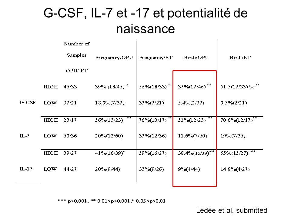 G-CSF, IL-7 et -17 et potentialité de naissance Lédée et al, submitted