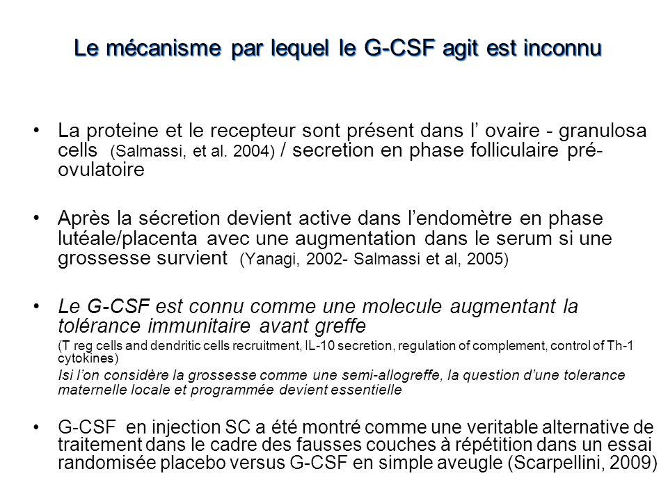 Le mécanisme par lequel le G-CSF agit est inconnu La proteine et le recepteur sont présent dans l' ovaire - granulosa cells (Salmassi, et al. 2004) /