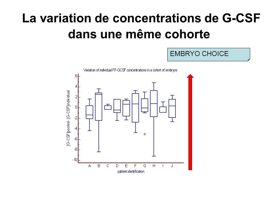 La variation de concentrations de G-CSF dans une même cohorte EMBRYO CHOICE