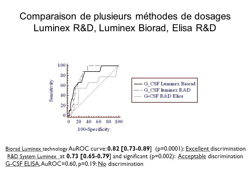 Comparaison de plusieurs méthodes de dosages Luminex R&D, Luminex Biorad, Elisa R&D Biorad Luminex technology AuROC curve: 0.82 [0.73-0.89] (p=0.0001)