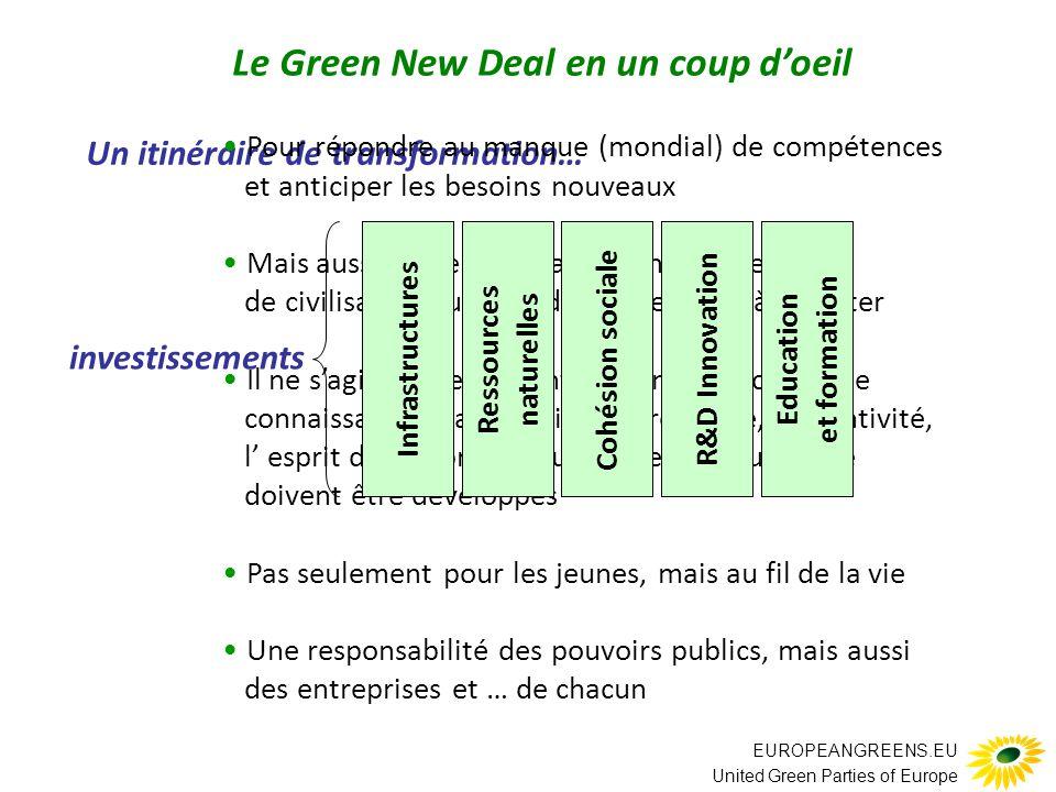 EUROPEANGREENS.EU United Green Parties of Europe Un itinéraire de transformation… Pour répondre au manque (mondial) de compétences et anticiper les besoins nouveaux Mais aussi parce qu'il s'agit d'un changement de civilisation : un monde nouveau est à inventer Il ne s'agit pas seulement de compétences et de connaissances; la curiosité, la créativité, l'inventivité, l' esprit d'entreprise, l'ouverture interculturelle doivent être développés Pas seulement pour les jeunes, mais au fil de la vie Une responsabilité des pouvoirs publics, mais aussi des entreprises et … de chacun investissements Ressources naturelles InfrastructuresCohésion sociale R&D Innovation Education et formation Le Green New Deal en un coup d'oeil