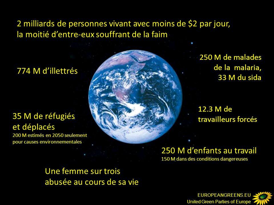 EUROPEANGREENS.EU United Green Parties of Europe 2 milliards de personnes vivant avec moins de $2 par jour, la moitié d'entre-eux souffrant de la faim 774 M d'illettrés 250 M de malades de la malaria, 33 M du sida 35 M de réfugiés et déplacés 200 M estimés en 2050 seulement pour causes environnementales 12.3 M de travailleurs forcés Une femme sur trois abusée au cours de sa vie 250 M d'enfants au travail 150 M dans des conditions dangereuses