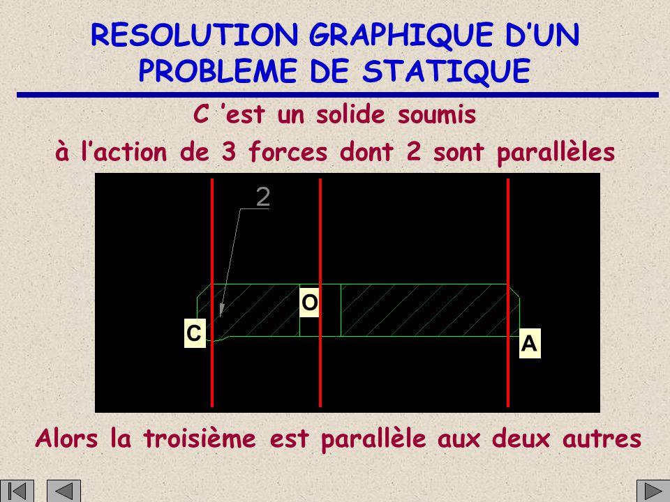 RESOLUTION GRAPHIQUE D'UN PROBLEME DE STATIQUE C O A Une action mécanique de l'appui 5 sur la bride 2 au point A A52A52 Point d 'application Directi