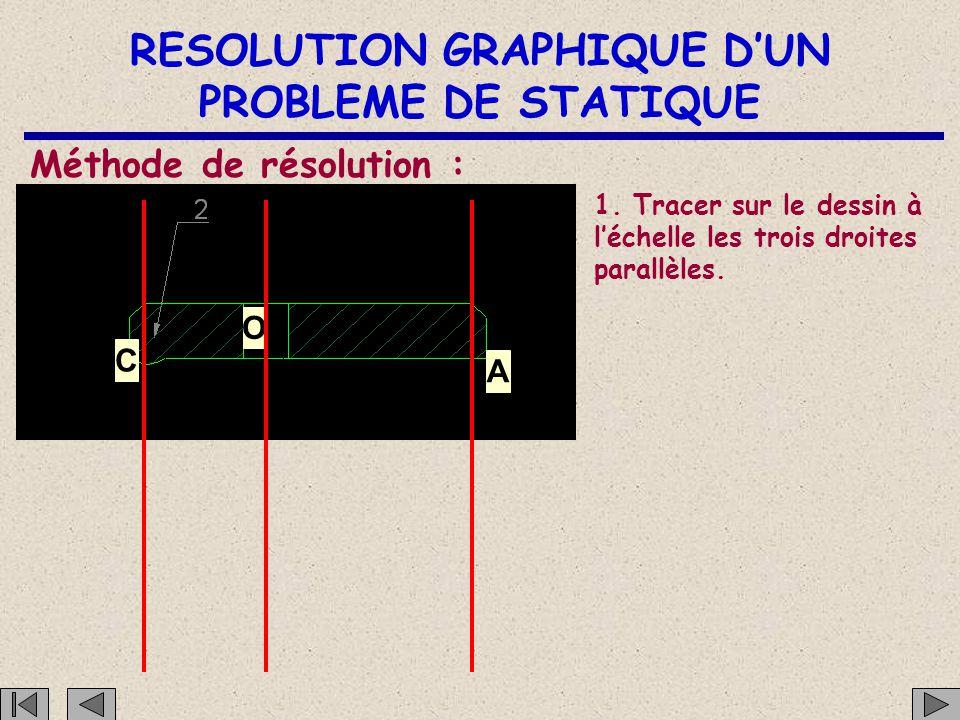 RESOLUTION GRAPHIQUE D'UN PROBLEME DE STATIQUE C O A C 'est un solide soumis à l'action de 3 forces dont 2 sont parallèles Alors la troisième est para
