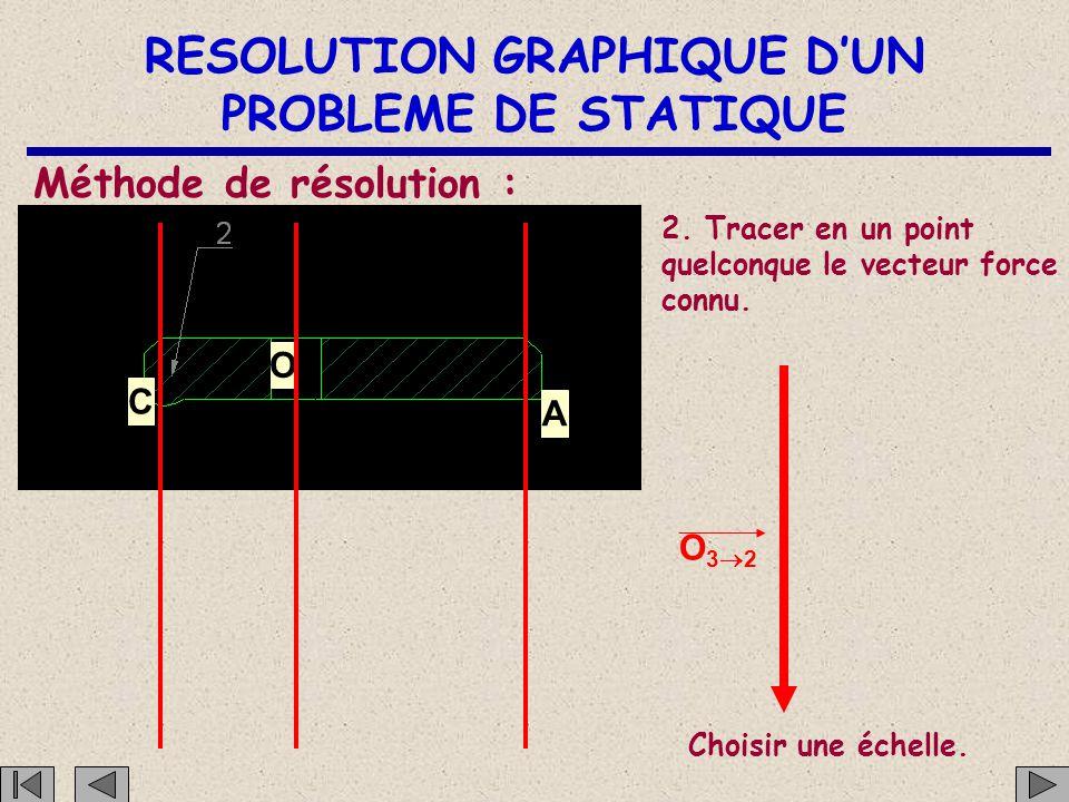 RESOLUTION GRAPHIQUE D'UN PROBLEME DE STATIQUE C O A Méthode de résolution : 1. Tracer sur le dessin à l'échelle les trois droites parallèles.