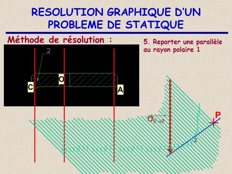 RESOLUTION GRAPHIQUE D'UN PROBLEME DE STATIQUE C O A Méthode de résolution : 3. Placer un point P (pôle) n'importe-où sur la figure. O32O32 P 4. Tra