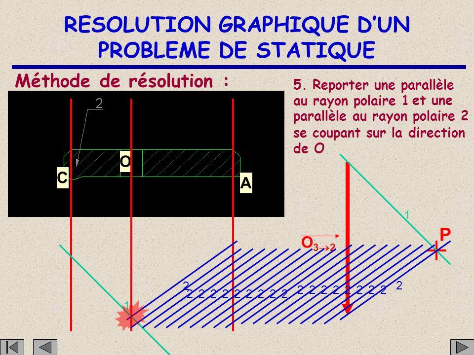 RESOLUTION GRAPHIQUE D'UN PROBLEME DE STATIQUE C O A Méthode de résolution : 5. Reporter une parallèle au rayon polaire 1 O32O32 P 1 2 1111111111111