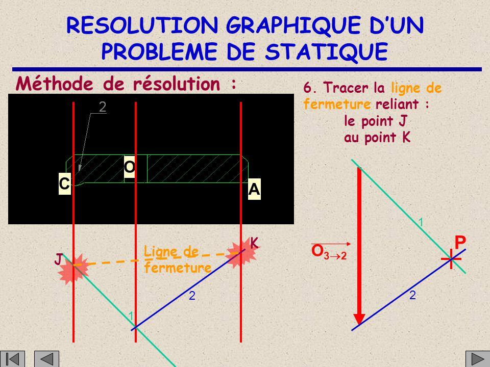 RESOLUTION GRAPHIQUE D'UN PROBLEME DE STATIQUE C O A Méthode de résolution : 5. Reporter une parallèle au rayon polaire 1 O32O32 P et une parallèle