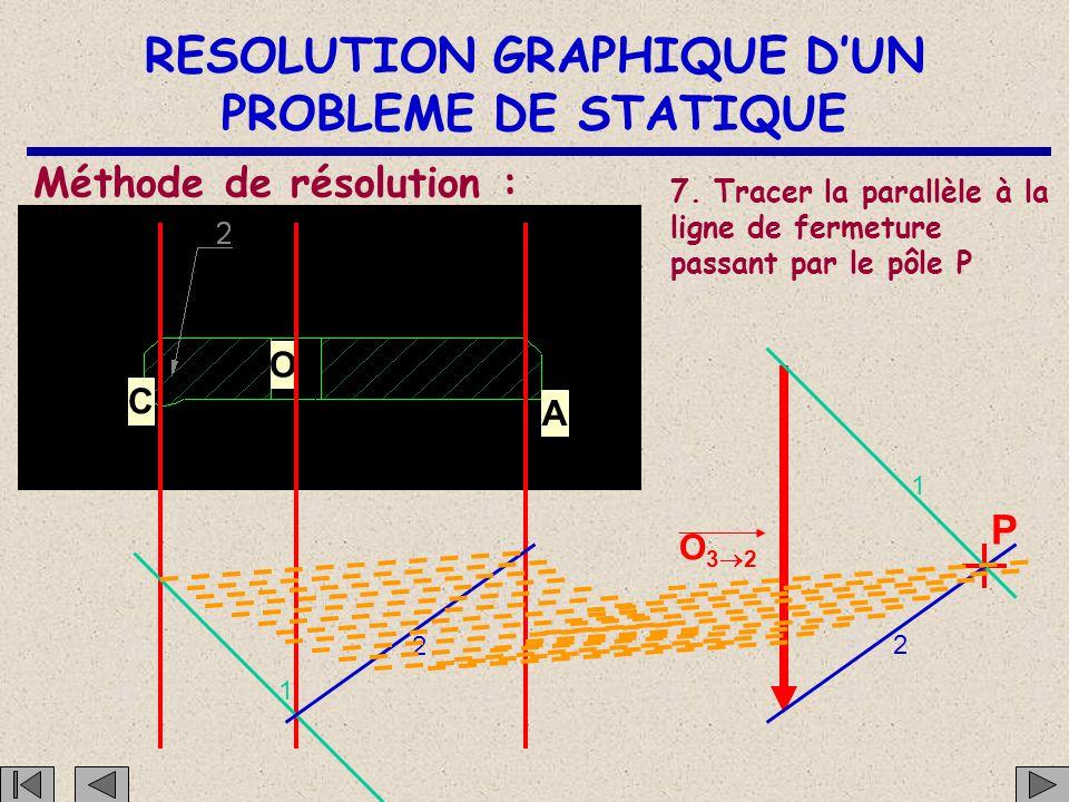 RESOLUTION GRAPHIQUE D'UN PROBLEME DE STATIQUE C O A Méthode de résolution : 6. Tracer la ligne de fermeture reliant : O32O32 P le point J 1 2 1 2 a