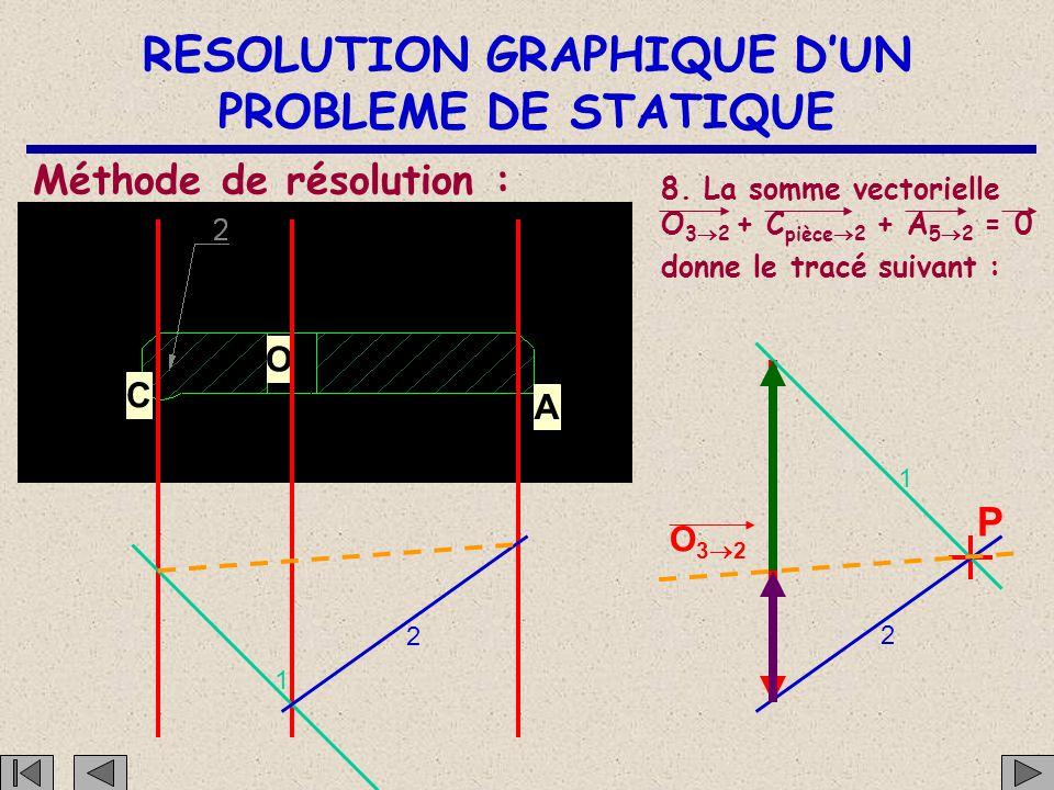RESOLUTION GRAPHIQUE D'UN PROBLEME DE STATIQUE C O A Méthode de résolution : 7. Tracer la parallèle à la ligne de fermeture passant par le pôle P O32
