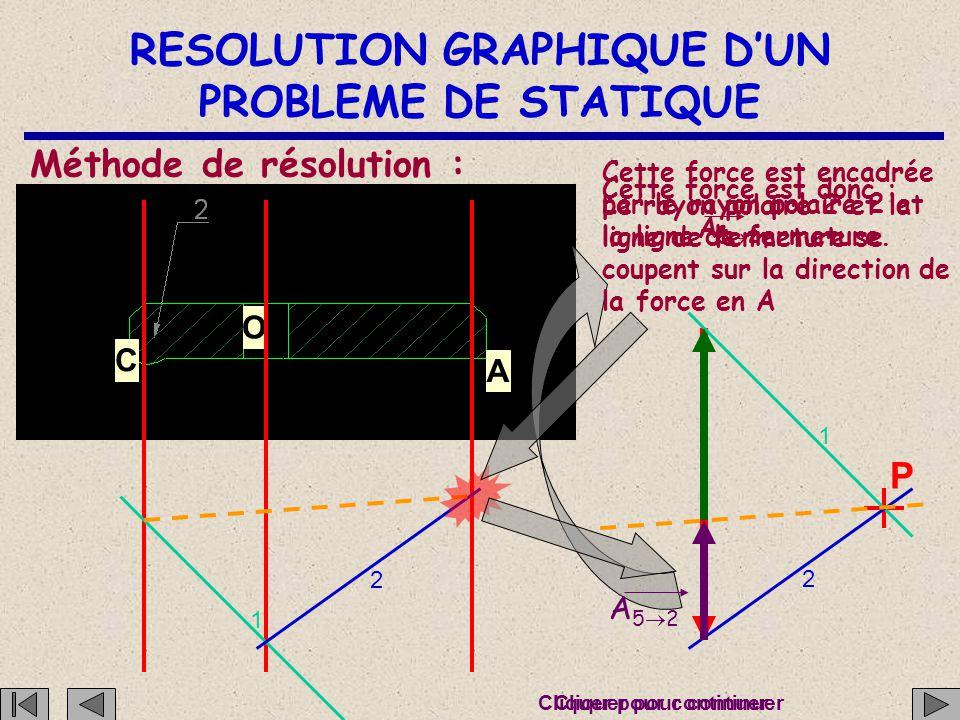 RESOLUTION GRAPHIQUE D'UN PROBLEME DE STATIQUE C O A Méthode de résolution : O32O32 P 1 2 1 2 8. La somme vectorielle O 3  2 + C pièce  2 + A 5 
