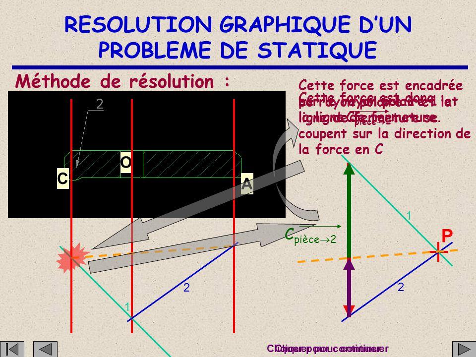 RESOLUTION GRAPHIQUE D'UN PROBLEME DE STATIQUE C O A Méthode de résolution : P 1 2 1 2 Cette force est encadrée par le rayon polaire 2 et la ligne de