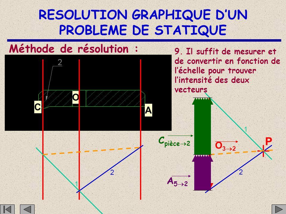 RESOLUTION GRAPHIQUE D'UN PROBLEME DE STATIQUE C O A Méthode de résolution : P 1 2 1 2 Cette force est encadrée par le rayon polaire 1 et la ligne de