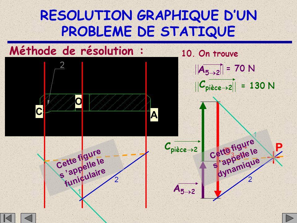RESOLUTION GRAPHIQUE D'UN PROBLEME DE STATIQUE C O A Méthode de résolution : P 1 2 1 2 9. Il suffit de mesurer et de convertir en fonction de l'échell