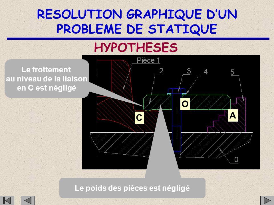 RESOLUTION GRAPHIQUE D'UN PROBLEME DE STATIQUE PARAMETRAGE A O C