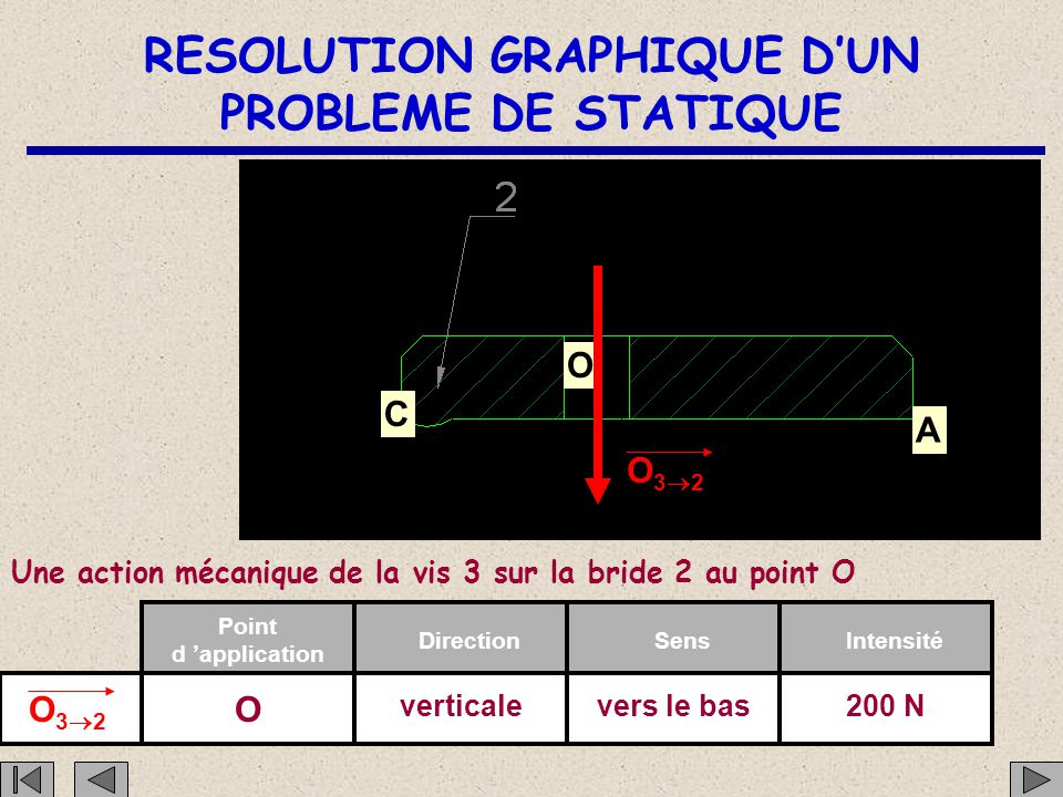 RESOLUTION GRAPHIQUE D'UN PROBLEME DE STATIQUE C O A O32O32 Une action mécanique de la vis 3 sur la bride 2 au point O O32O32 Point d 'application DirectionSensIntensité O verticalevers le bas200 N