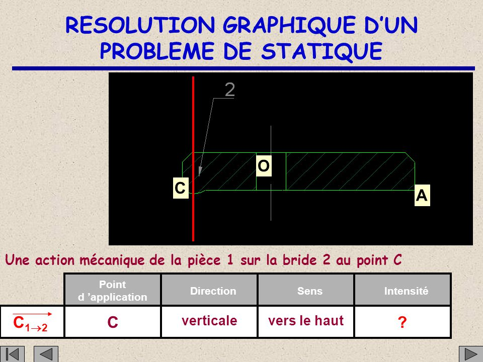 RESOLUTION GRAPHIQUE D'UN PROBLEME DE STATIQUE C O A Une action mécanique de la pièce 1 sur la bride 2 au point C C12C12 Point d 'application DirectionSensIntensité C verticalevers le haut ?