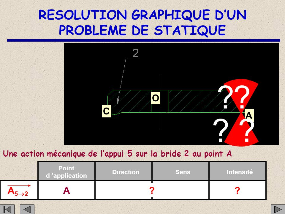 RESOLUTION GRAPHIQUE D'UN PROBLEME DE STATIQUE C O A Une action mécanique de l'appui 5 sur la bride 2 au point A A52A52 Point d 'application DirectionSensIntensité A?.